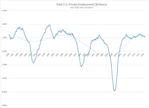 30 Year Employment Chart