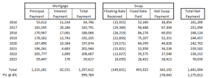 Remaining Payments Prior to Refinance