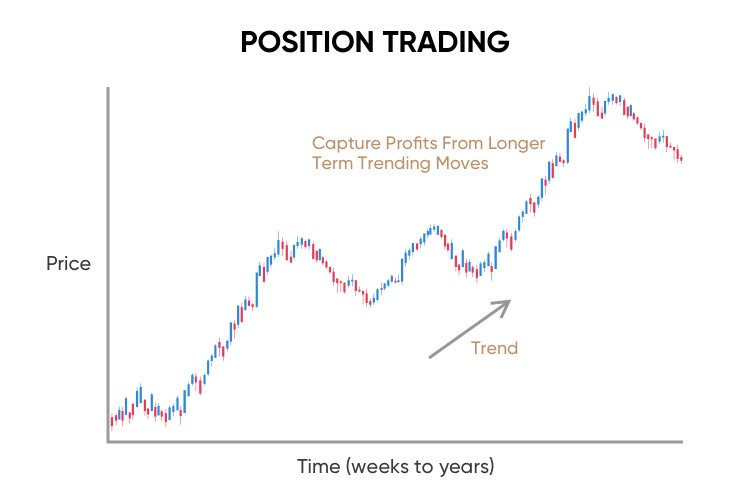 Different Types Of Stock Trading Available In India ...
