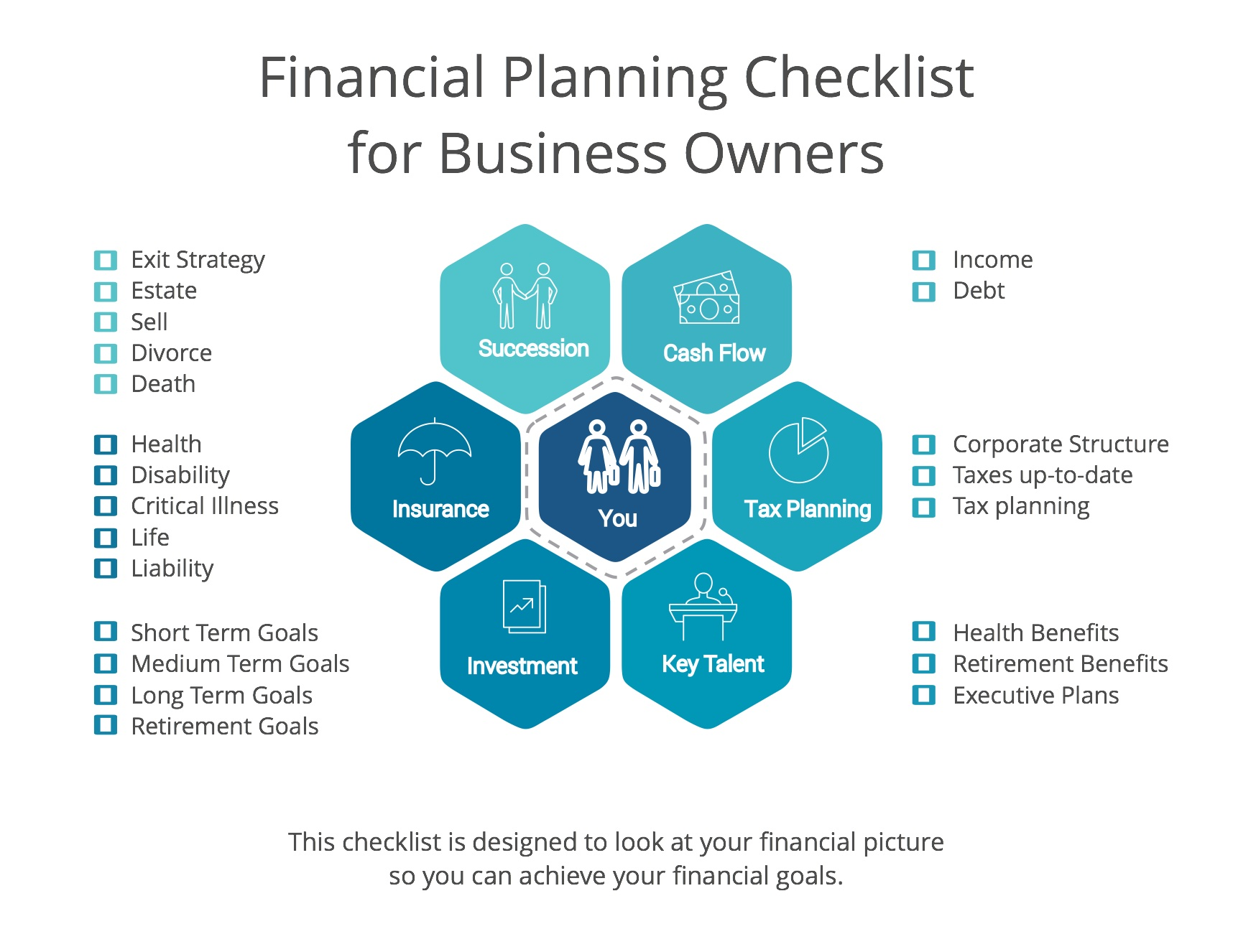 Financial Planning Checklist For Business Owners