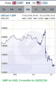 GBP to USD 3month