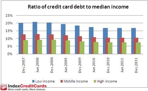 13 Ways To Negotiate Your Credit Card Debts 1