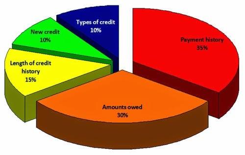 13 Ways To Negotiate Your Credit Card Debts 2