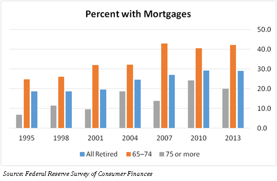 Do You Want To Retire Without A Mortgage1