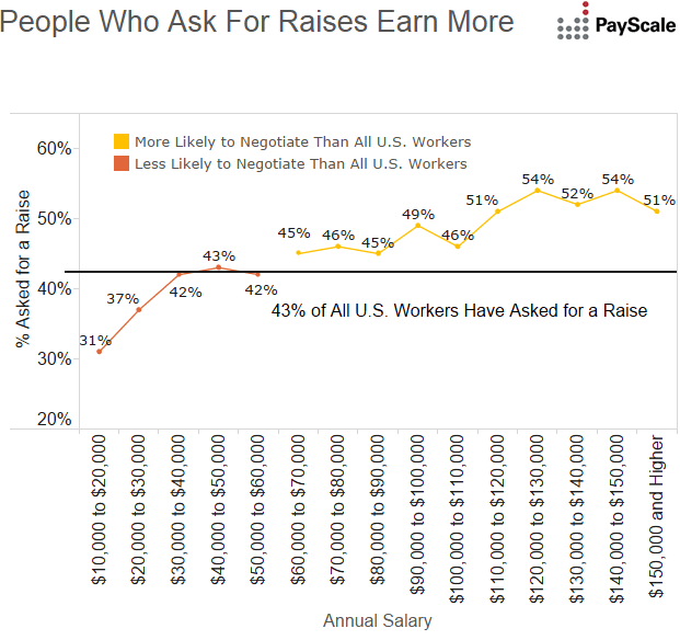 asking-for-a-raise-means-earning-more