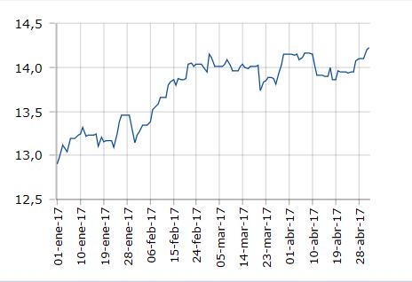 Sistema de inversión Dollar Cost Averaging