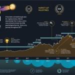 Blockchain y su potencial disruptivo (III): Criptomonedas y Bitcoin