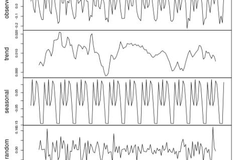 Análisis y predicción de series temporales con R (II): Estacionariedad y raíces unitarias