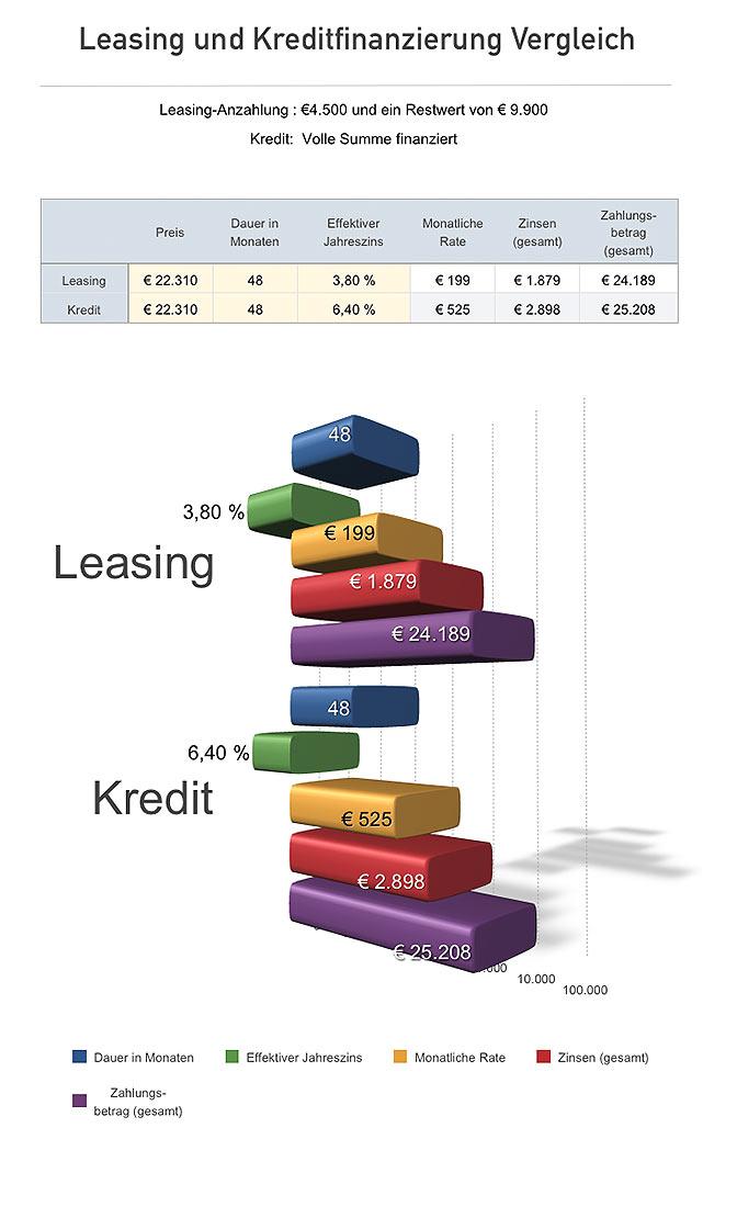 Leasing und Kreditfinanzierung Vergleich