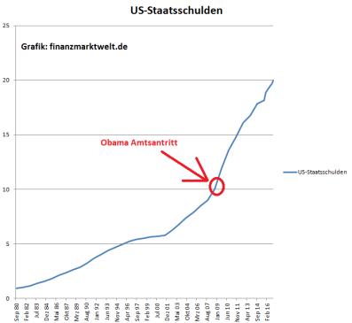 us-staatsschulden