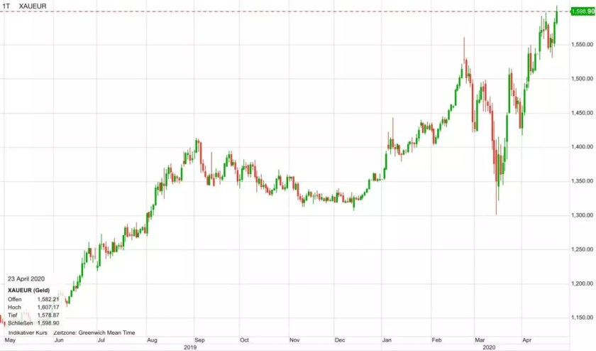 Gold price in euros in the past 12 months