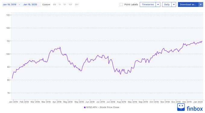 NYSE:APH Stock Price Chart