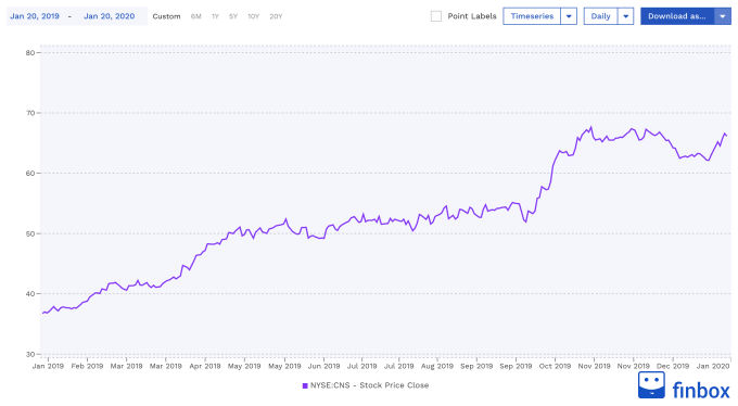 NYSE:CNS Stock Price Chart