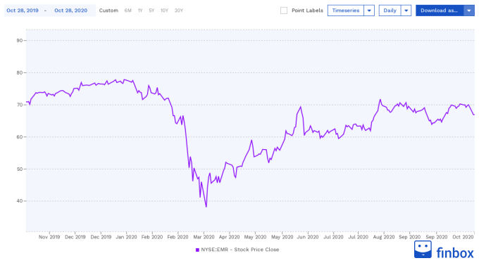 NYSE:EMR Stock Price Chart