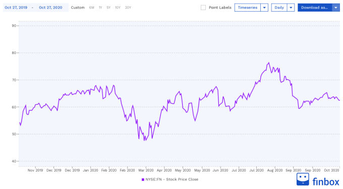 NYSE:FN Stock Price Chart