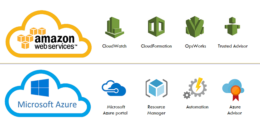 Similar Cloud Services in AWS and Azure Management and monitoring