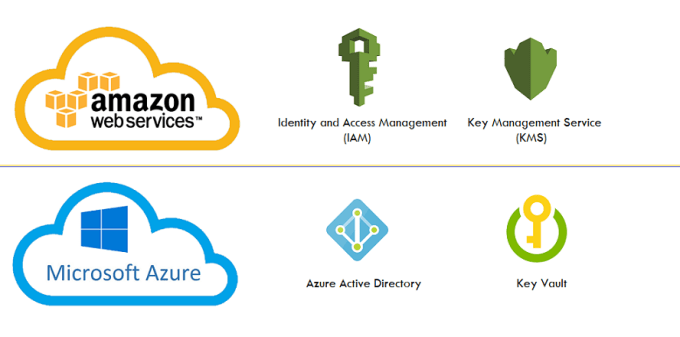 Similar Cloud Services in AWS and Azure Security and Identity