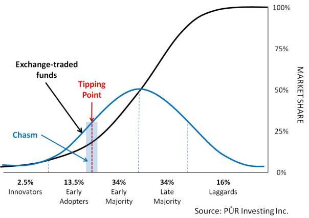 Dispersion of innovation