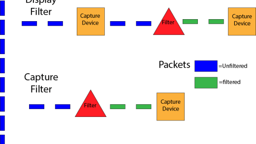 Wireshark display and capture filters