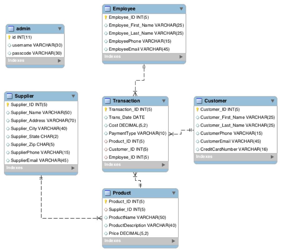 Raspberry Pi MySQL Database Example