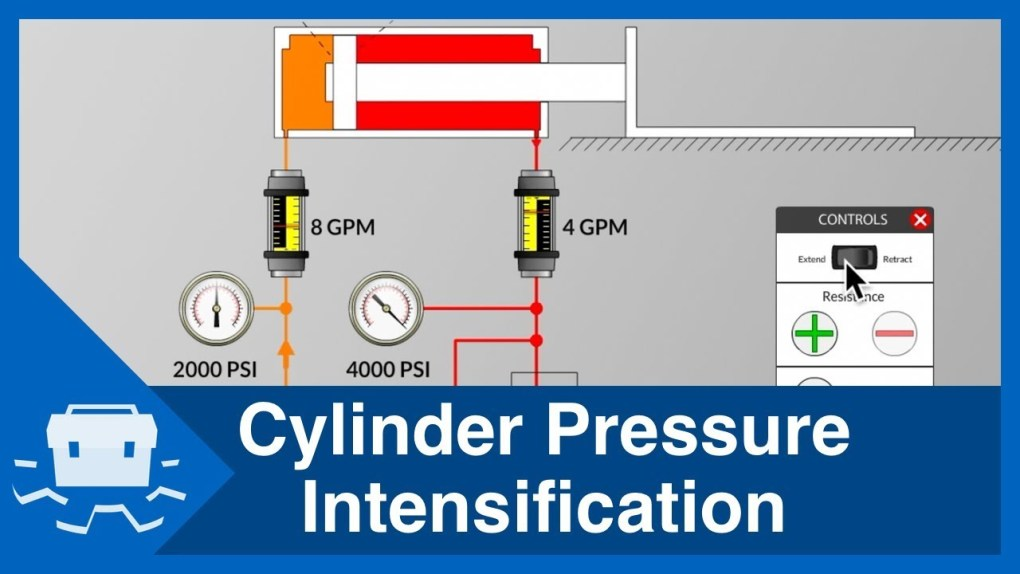 Pressure Intensification In A Hydraulic Cylinder