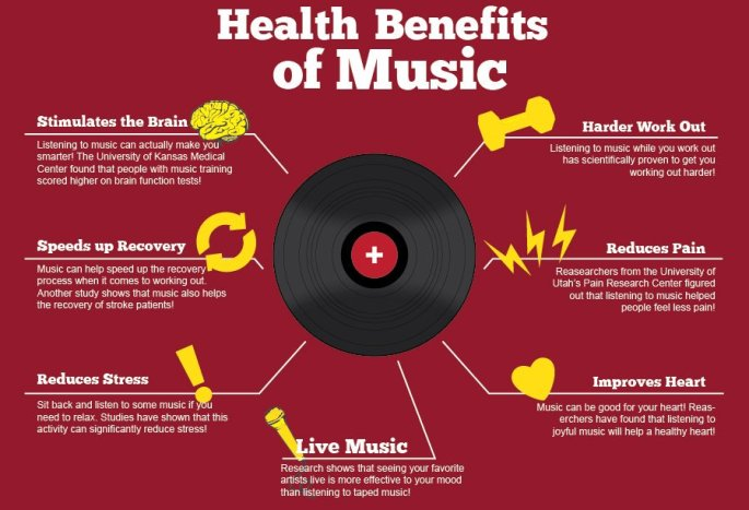 Health Benefits of Music showing the healing power of music