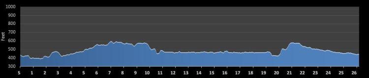 BMW Dallas Marathon Race Review, race profile map
