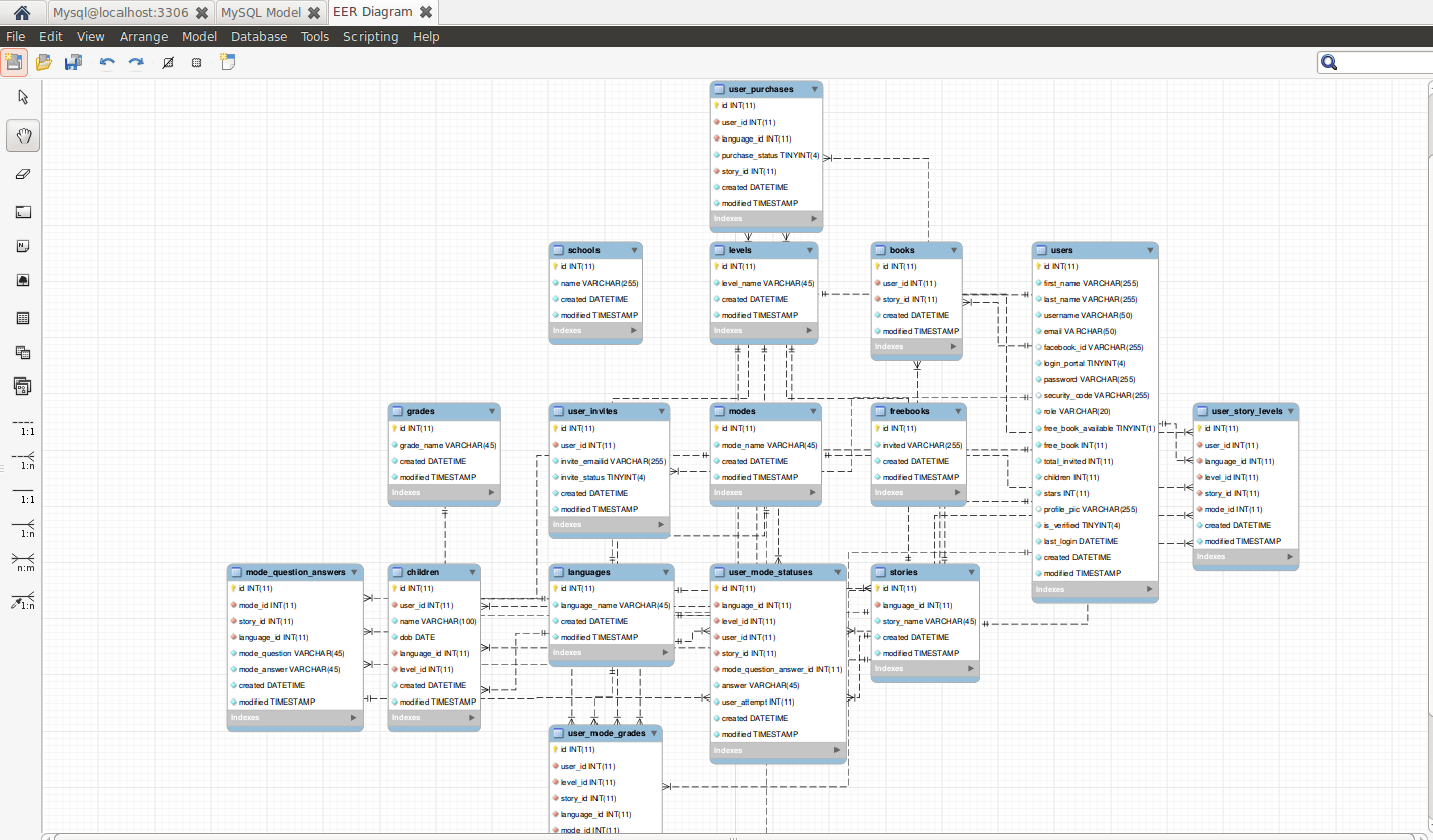 how to make an er diagram for database solar led night light circuit autogenerate diagrams of from mysql a wizard will be open and it generate the you