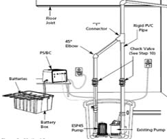 Sump Pump: Sump Pump Maintenance Checklist