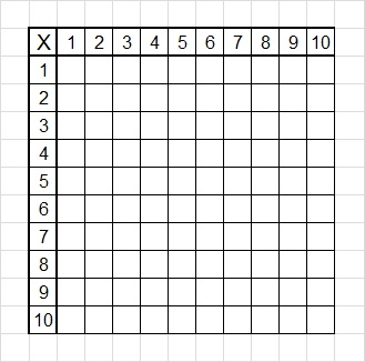 Basic multiplication table