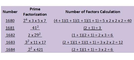 1680 prime factorization