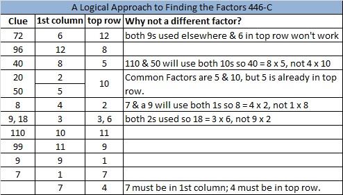 2014-46 Level 6 Logic