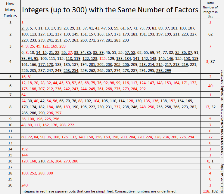 300 Find The Factors