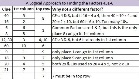 2014-51 Level 6 Logic
