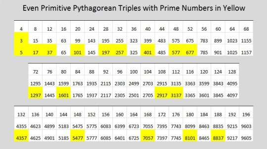 Even Primitive Primes