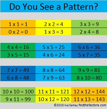 Multiplication Pattern