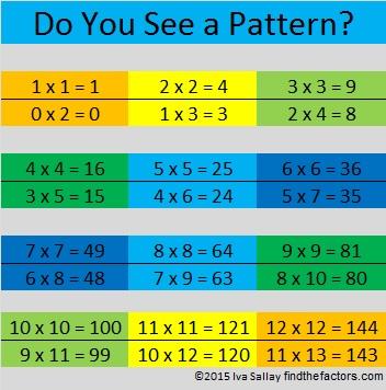 Multiplication Pattern