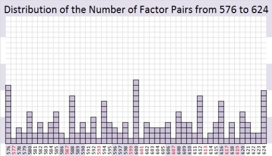 Distribution of the Number of Factor Pairs from 576 to 624