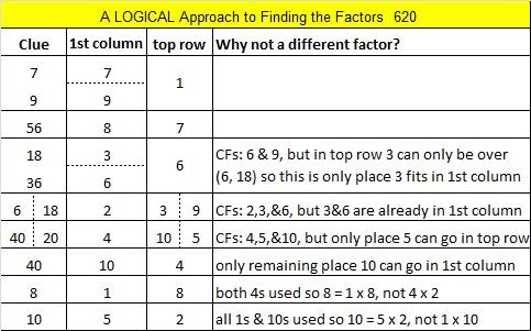 620 Logic