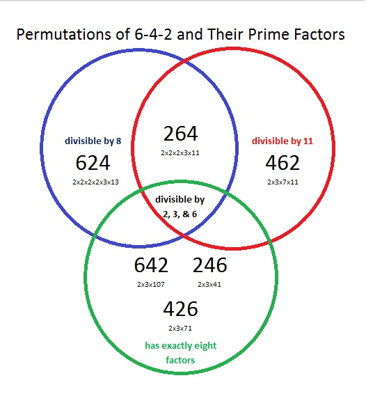 Venn diagrams find the factors permutations of 642 and their factors ccuart Choice Image
