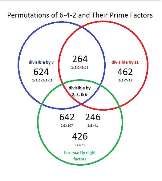 Venn Diagrams Find The Factors