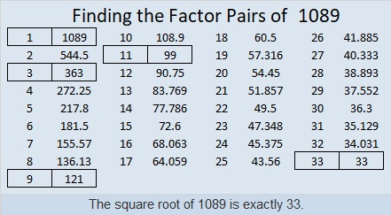 how to find the perfect square factor of a number