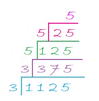 Factor Cake Find The Factors The square of a number (here 225) is the result of the product of this number (225) by itself (i.e., 225 × 225); factor cake find the factors