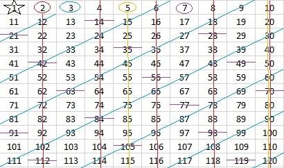 Prime Number Find The Factors