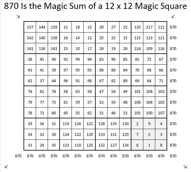 870 If You Can Solve a 3×3 and a 4×4 Magic Square, Then
