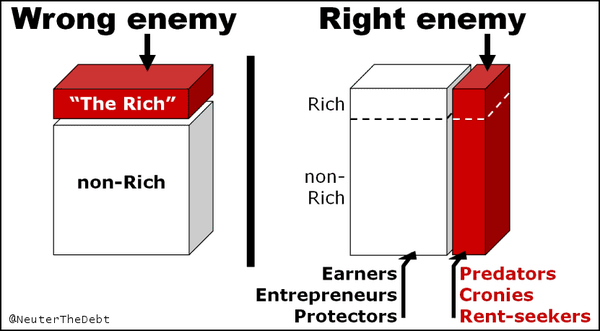 Value Creators vs Rent Seekers