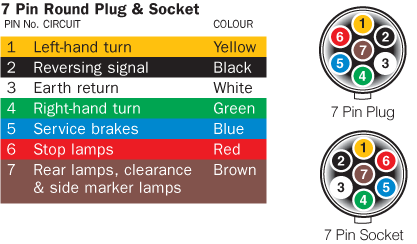 7 way round trailer plug wiring diagram 240v light switch australian and socket pinout pin flat – find thingy