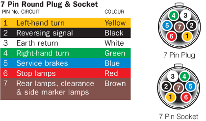 7 pin flat trailer connector wiring diagram fpv quadcopter australian plug and socket pinout round – find thingy