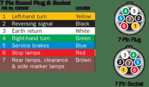 Australian Trailer Plug and Socket Pinout Wiring 7 pin