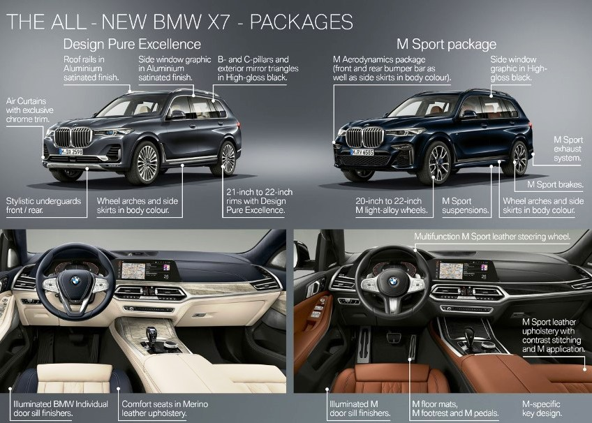 2020 BMW X7 Specifications Infograph